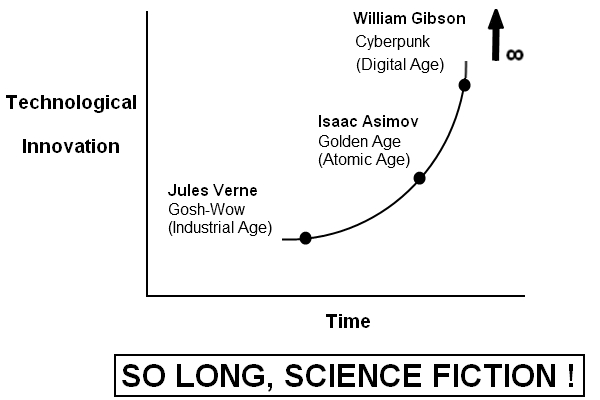 Death of Science Fiction - essay